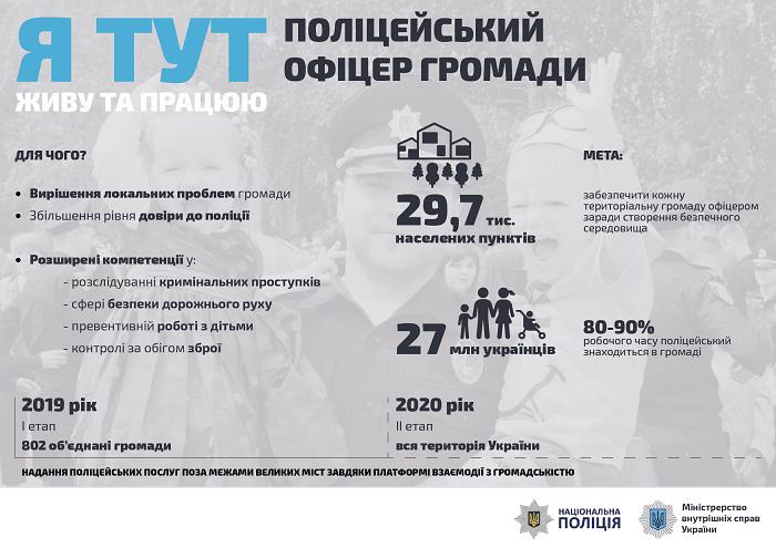 поліцейські офіцери громади
